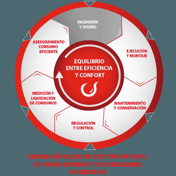 Cadena de Valor de Gestión Integral de Instalaciones y sus Consumos en Edificios